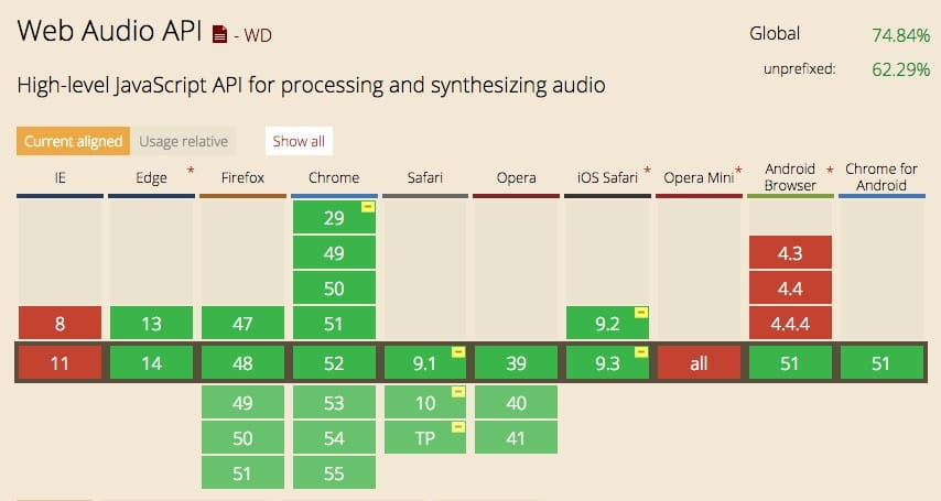 Web Audio for the User Interface