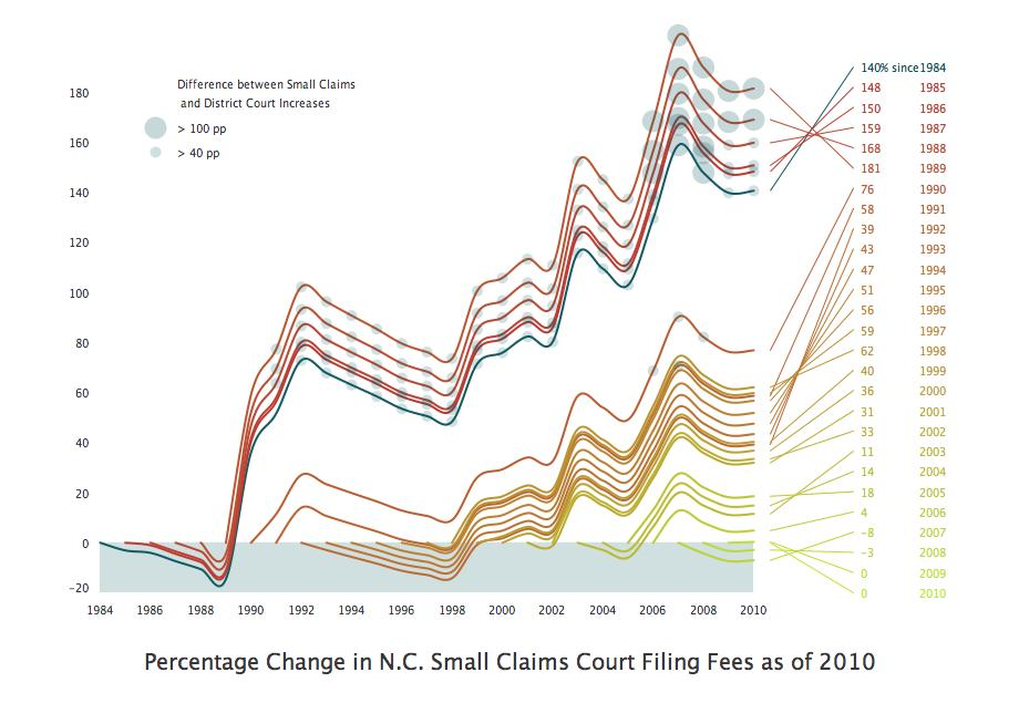 Percentage change in nc small court claims filing fees
